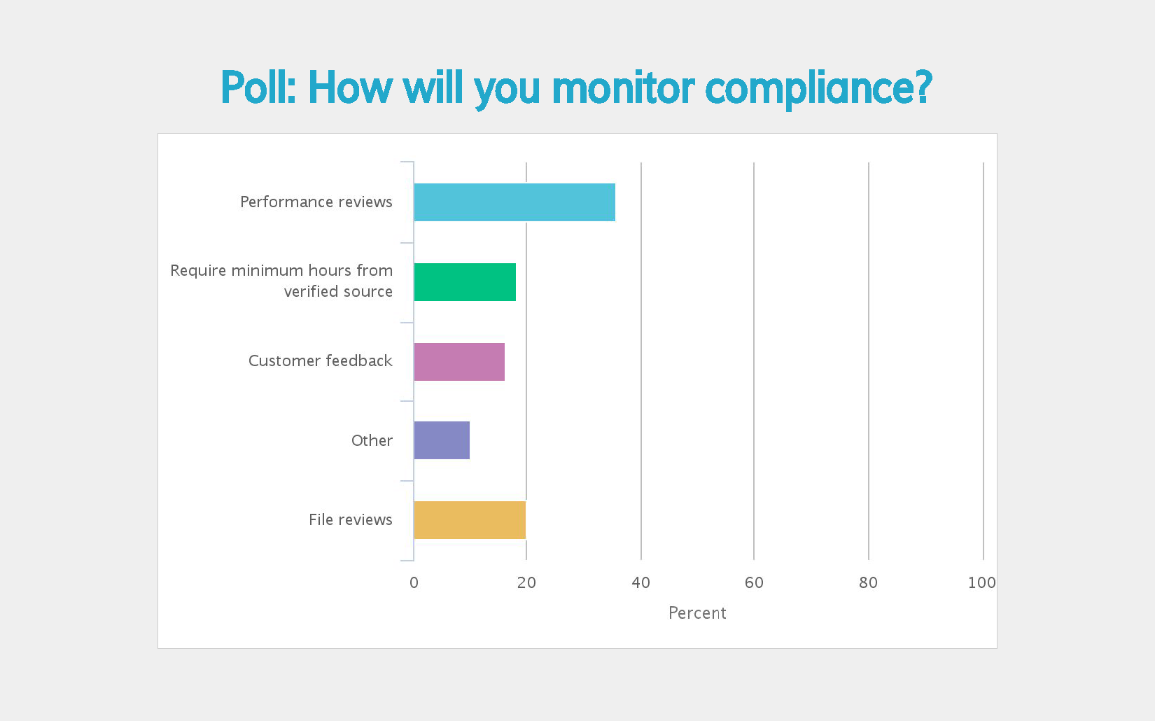 Monitor compliance
