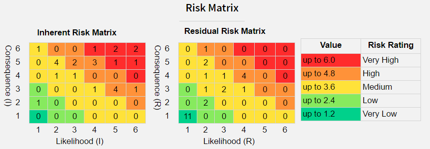 Risk management system updated with new fields and new for Risk appetite template