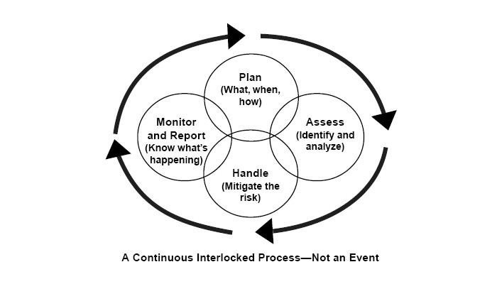 The Ongoing Risk Management Cycle for Businesses