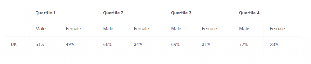 Example of gender pay gap publication on a website