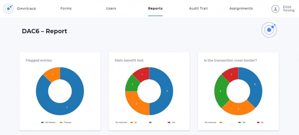 DAC6 reporting charts