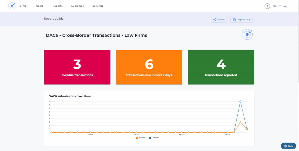 Screenshot of DAC6 reporting portal dashboard