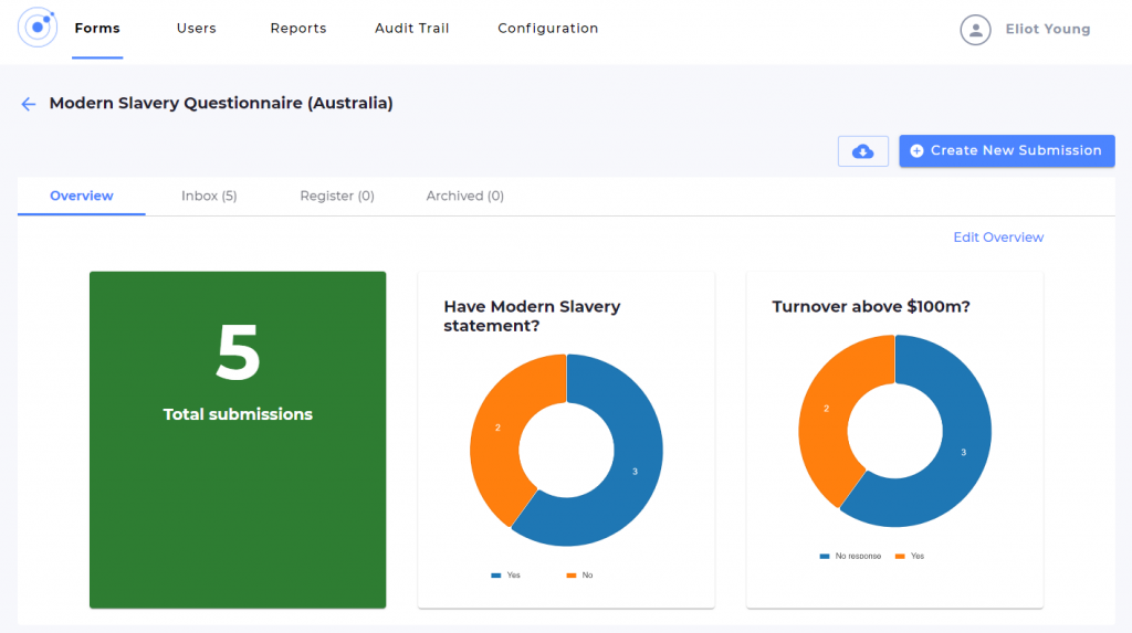 Modern Slavery Act reporting solution dashboard