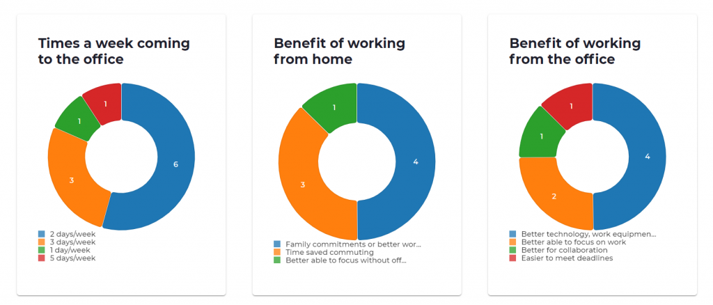 Back to the office survey dashboard